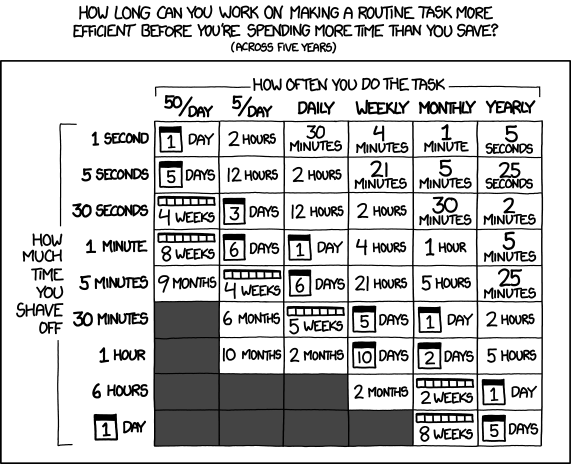Comic showing time savings by task